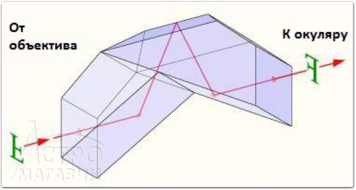 Линза барлоу оптическая схема