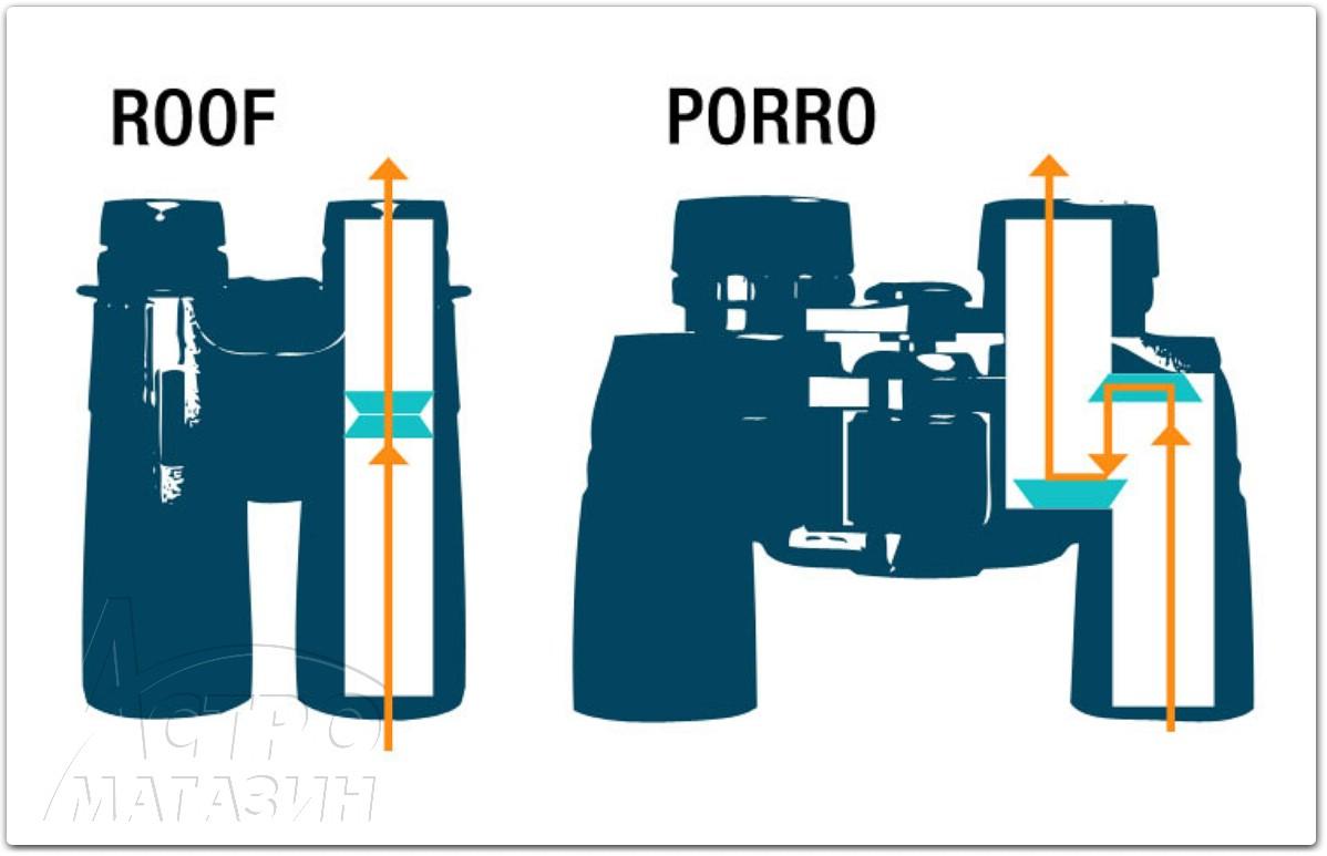 Binocular Instruction Manual Manuel dutilisation des