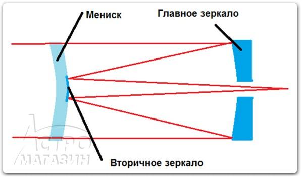 данного телескопа такие: