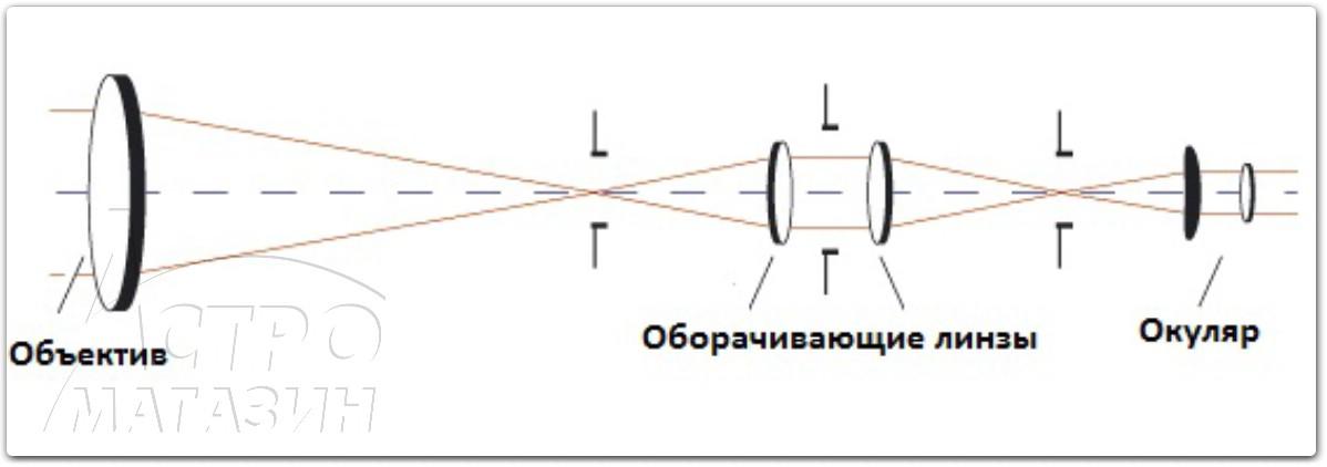 Схема Кеплера имеет заметно