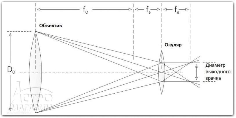 Окуляры для телескопов своими руками 122