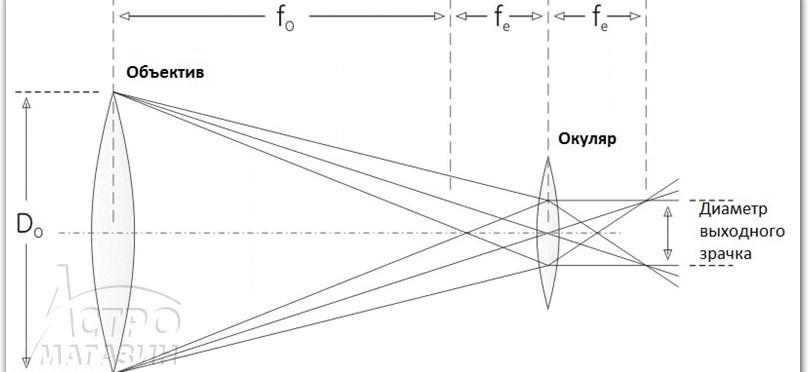 Как сделать телескоп своими руками с увеличением 700 раз